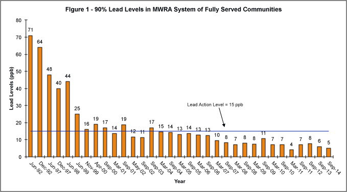 Graph: 90% Lead Levels in MWRA System of Fully-Supplied Communities: September 2014. 